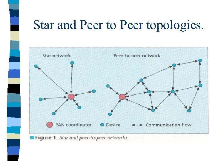 Star and Peer topologies.