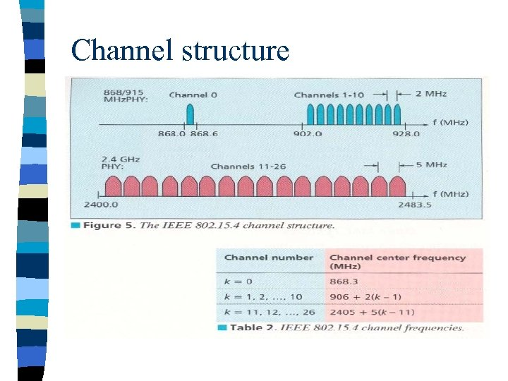 Channel structure