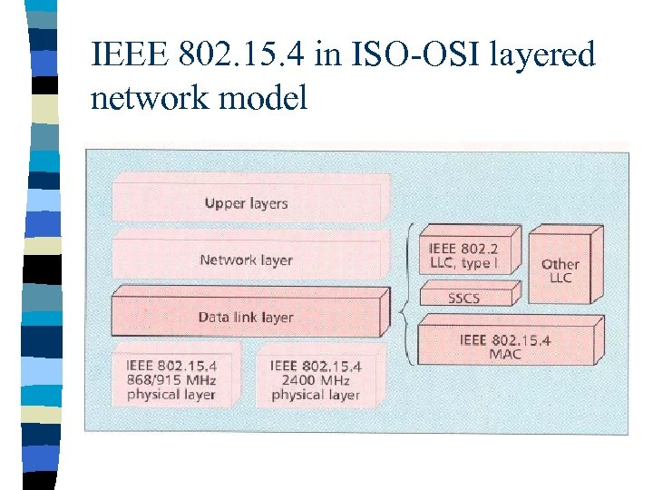 IEEE 802. 15. 4 in ISO-OSI layered network model