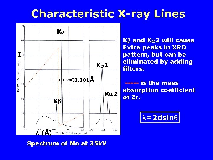 Characteristic X-ray Lines K I K 1 <0. 001Å K K and K 2