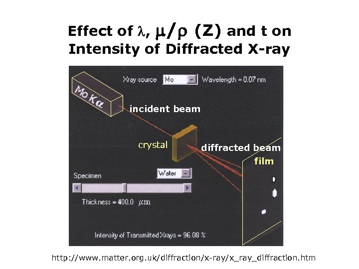 Effect of , / (Z) and t on Intensity of Diffracted X-ray incident beam