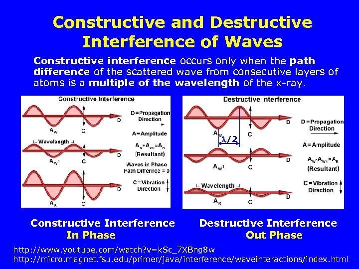 Constructive and Destructive Interference of Waves Constructive interference occurs only when the path difference