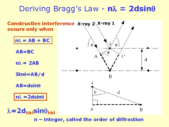 Deriving Bragg's Law - n = 2 dsin Constructive interference X-ray 2 X-ray 1