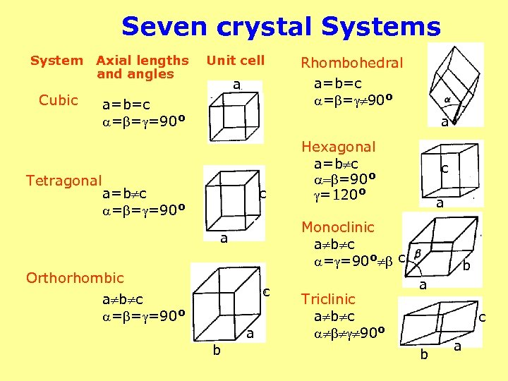 Seven crystal Systems System Axial lengths and angles Cubic Tetragonal Unit cell a a=b=c