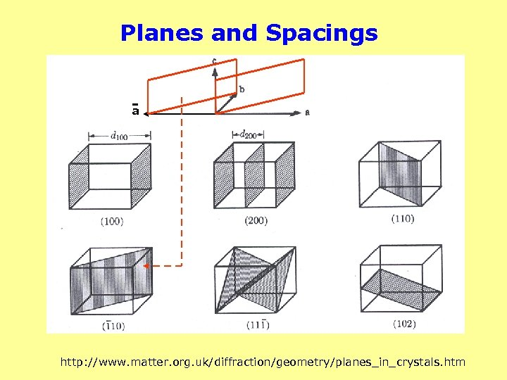 Planes and Spacings a http: //www. matter. org. uk/diffraction/geometry/planes_in_crystals. htm