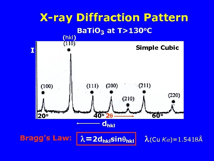 X-ray Diffraction Pattern (hkl) Ba. Ti. O 3 at T>130 o. C Simple Cubic