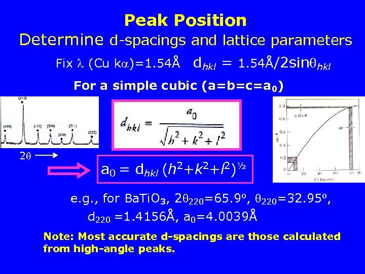 Peak Position Determine d-spacings and lattice parameters Fix (Cu k )=1. 54Å dhkl =