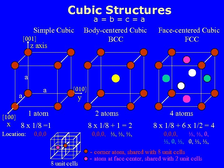 Cubic Structures a=b=c=a Simple Cubic Body-centered Cubic Face-centered Cubic [001] BCC FCC z axis