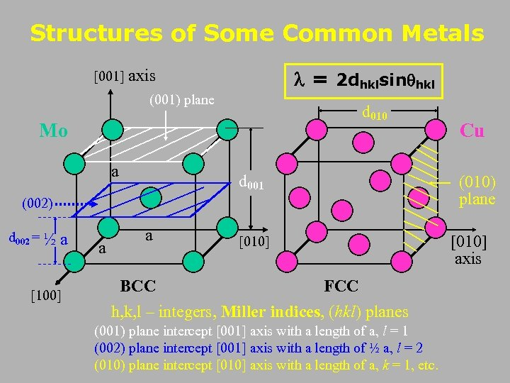 Structures of Some Common Metals [001] axis = 2 dhklsin hkl (001) plane d