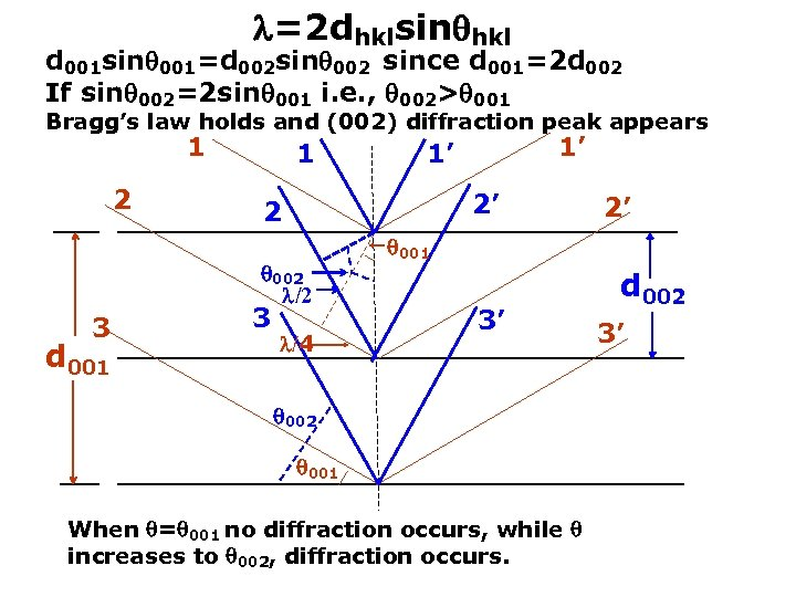 http: //emalwww. engin. umich. edu/education_materials/microscopy. html =2 dhklsin hkl d 001 sin 001=d 002