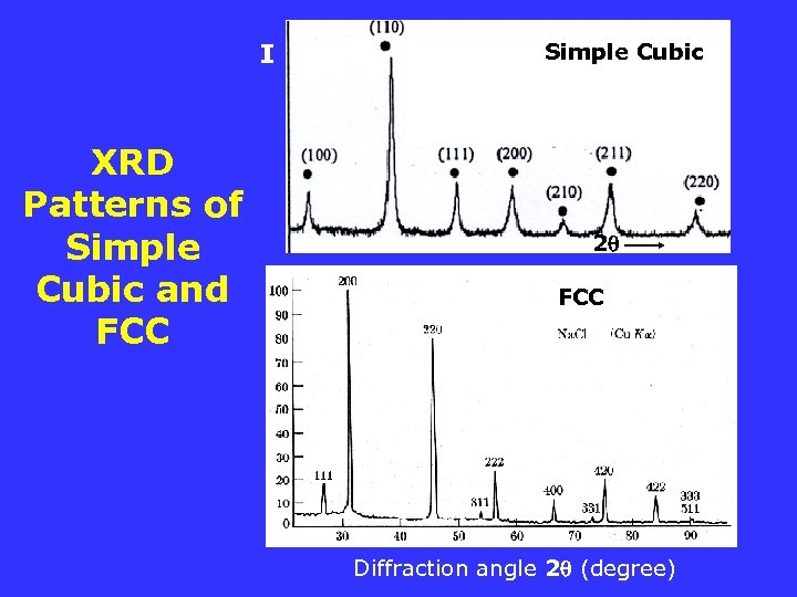 I XRD Patterns of Simple Cubic and FCC Simple Cubic 2 FCC Diffraction angle