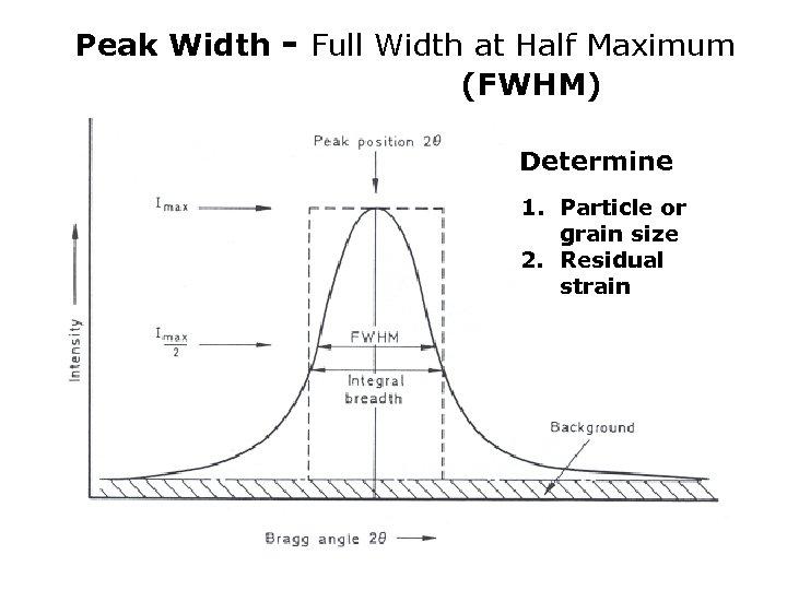 Peak Width - Full Width at Half Maximum (FWHM) Determine 1. Particle or grain