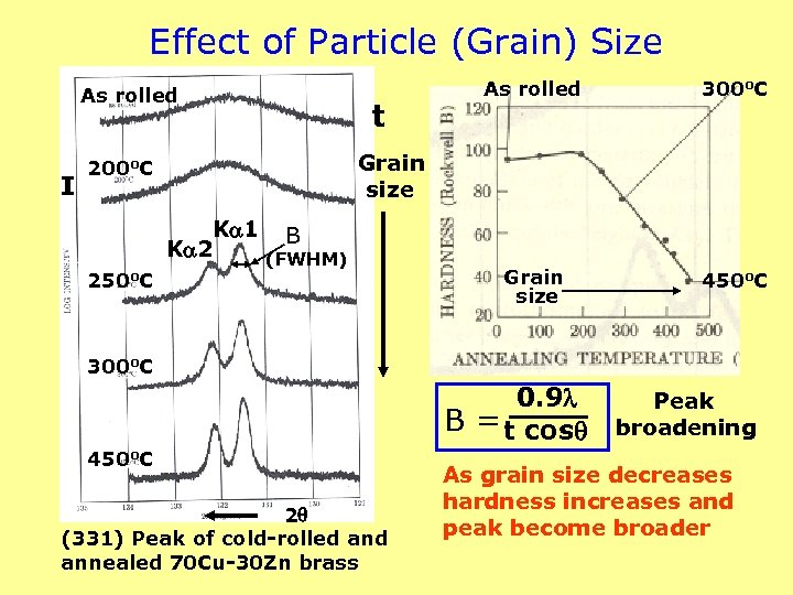 Effect of Particle (Grain) Size As rolled I 300 o. C Grain size 450