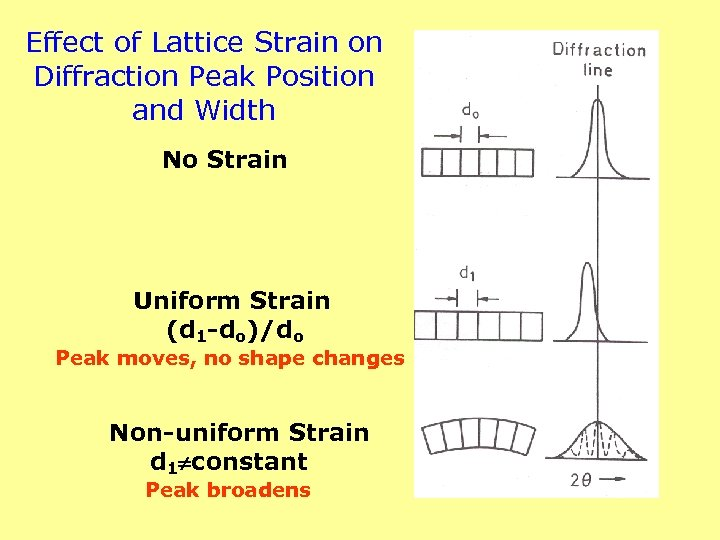 Effect of Lattice Strain on Diffraction Peak Position and Width No Strain Uniform Strain