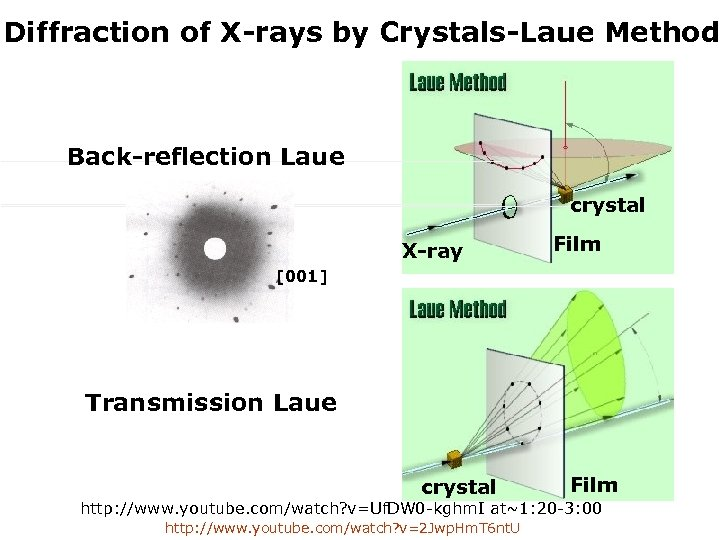 Diffraction of X-rays by Crystals-Laue Method Back-reflection Laue crystal X-ray Film [001] Transmission Laue