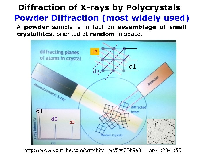Diffraction of X-rays by Polycrystals Powder Diffraction (most widely used) A powder sample is