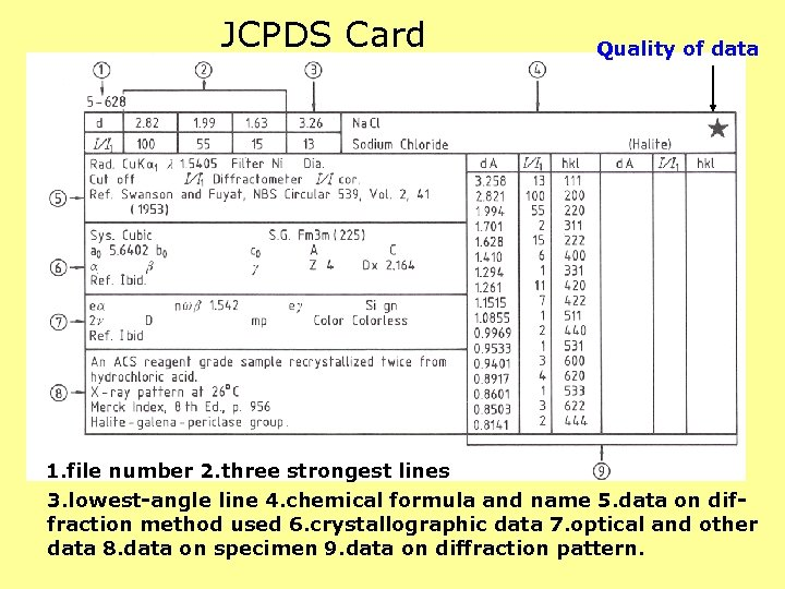 JCPDS Card Quality of data 1. file number 2. three strongest lines 3. lowest-angle