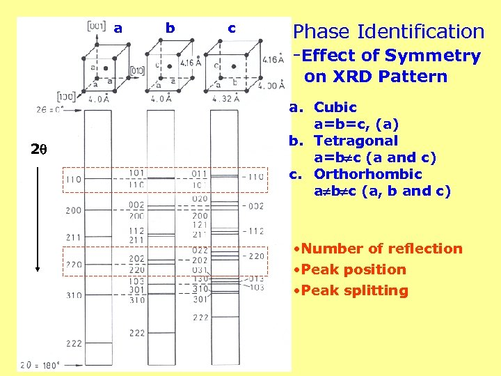 a b c Phase Identification -Effect of Symmetry on XRD Pattern 2 a. Cubic