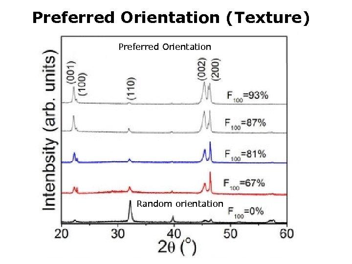 Preferred Orientation (Texture) Preferred Orientation I (110) Random orientation