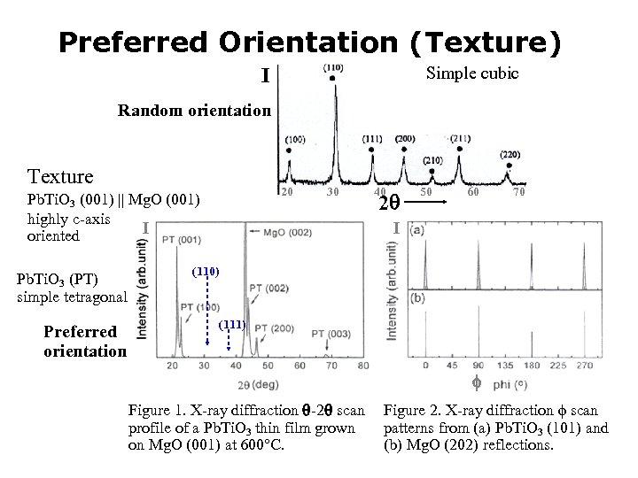 Preferred Orientation (Texture) Simple cubic I Random orientation Texture 20 Pb. Ti. O 3