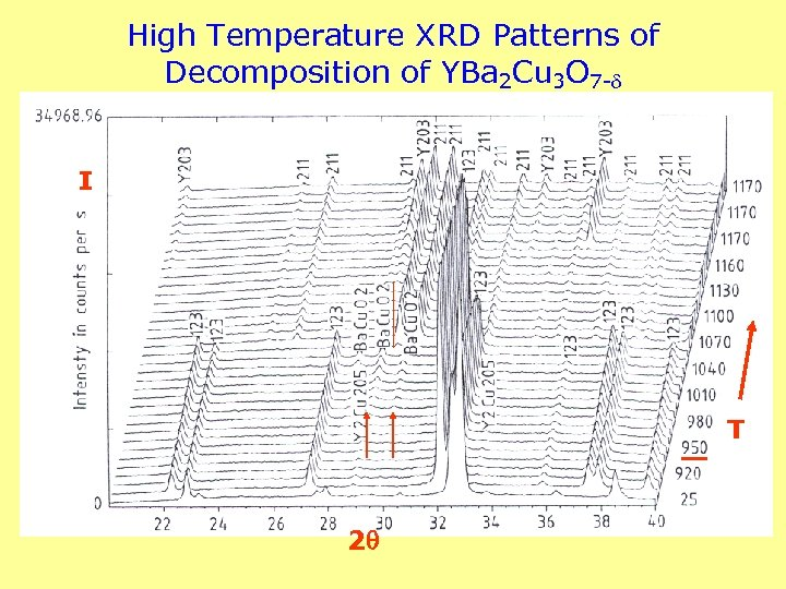 High Temperature XRD Patterns of Decomposition of YBa 2 Cu 3 O 7 -