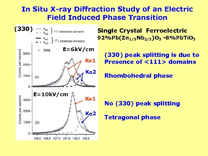 In Situ X-ray Diffraction Study of an Electric Field Induced Phase Transition (330) Single