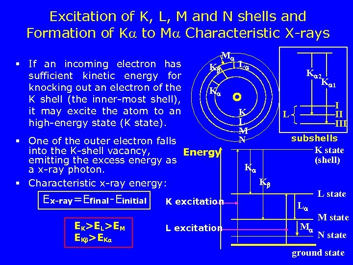 Excitation of K, L, M and N shells and Formation of K to M