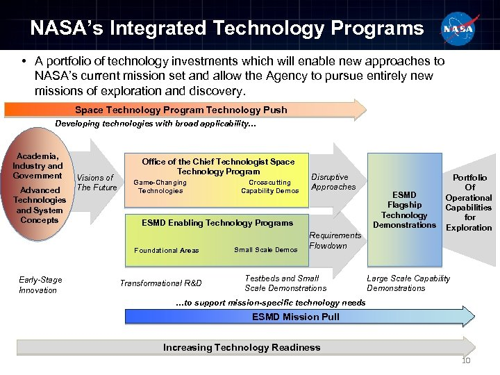 NASA's Integrated Technology Programs • A portfolio of technology investments which will enable new