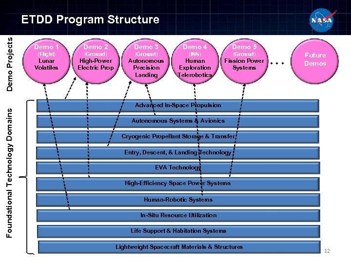 Foundational Technology Domains Demo Projects ETDD Program Structure Demo 1 Demo 2 Demo 3