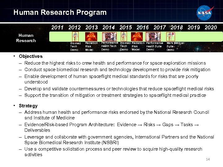 Human Research Program 2011 2012 2013 2014 2015 2016 2017 2018 2019 2020 Human