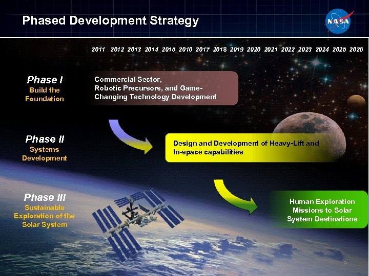 Phased Development Strategy 2011 2012 2013 2014 2015 2016 2017 2018 2019 2020 2021