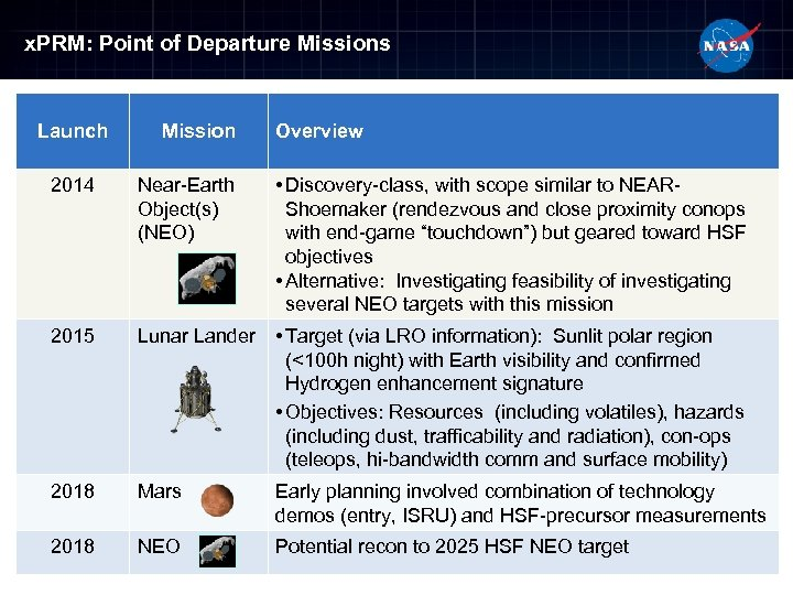 x. PRM: Point of Departure Missions Launch Mission Overview 2014 Near-Earth Object(s) (NEO) •