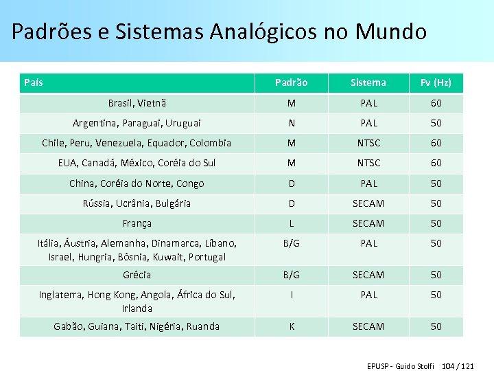 Padrões e Sistemas Analógicos no Mundo País Padrão Sistema Fv (Hz) Brasil, Vietnã M