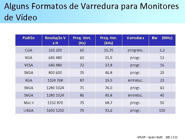 Alguns Formatos de Varredura para Monitores de Vídeo Padrão Resolução V x. H Freq.