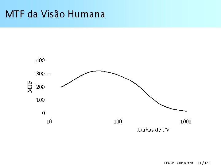 MTF da Visão Humana EPUSP - Guido Stolfi 11 / 121
