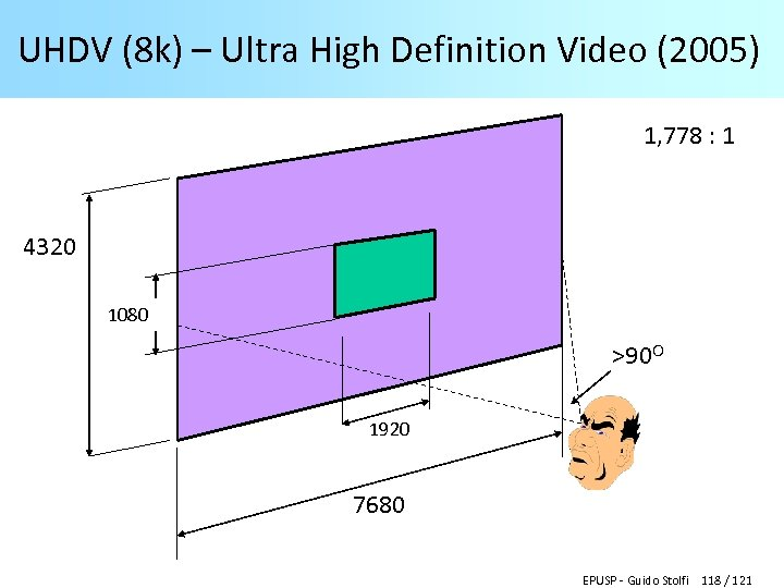 UHDV (8 k) – Ultra High Definition Video (2005) 1, 778 : 1 4320