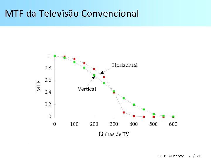 MTF da Televisão Convencional EPUSP - Guido Stolfi 25 / 121