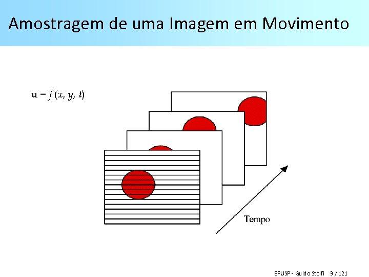 Amostragem de uma Imagem em Movimento u = f (x, y, t) EPUSP -