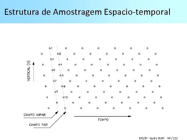 Estrutura de Amostragem Espacio-temporal EPUSP - Guido Stolfi 34 / 121