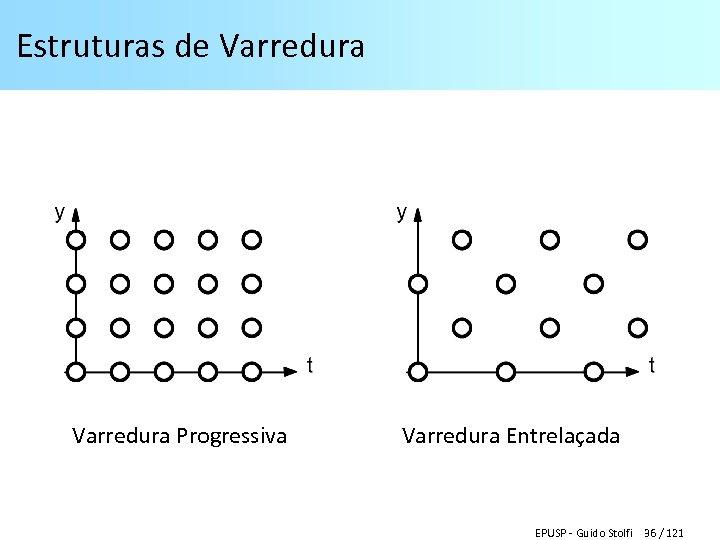 Estruturas de Varredura Progressiva Varredura Entrelaçada EPUSP - Guido Stolfi 36 / 121