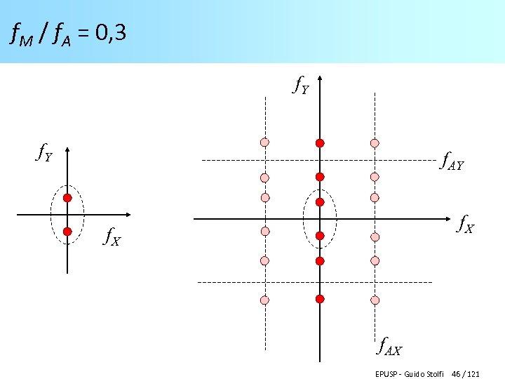 f. M / f. A = 0, 3 f. Y f. AY f. X