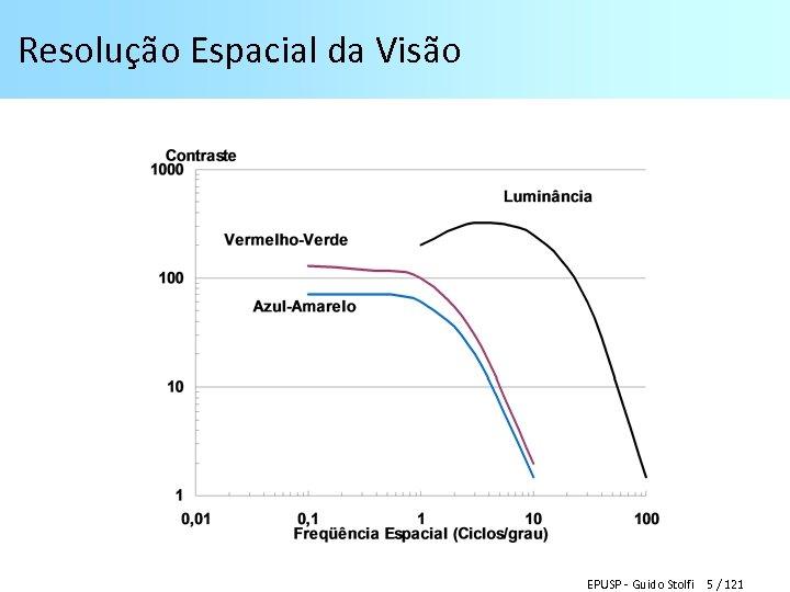 Resolução Espacial da Visão EPUSP - Guido Stolfi 5 / 121