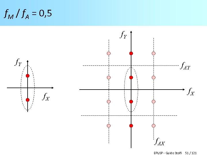 f. M / f. A = 0, 5 f. Y f. AY f. X