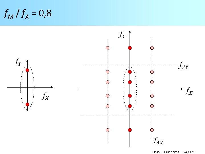 f. M / f. A = 0, 8 f. Y f. AY f. X