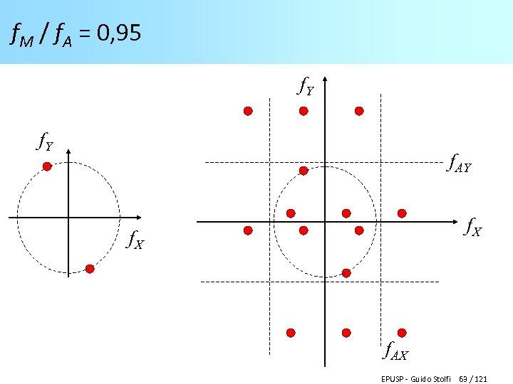 f. M / f. A = 0, 95 f. Y f. AY f. X