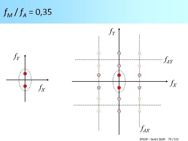 f. M / f. A = 0, 35 f. Y f. AY f. X