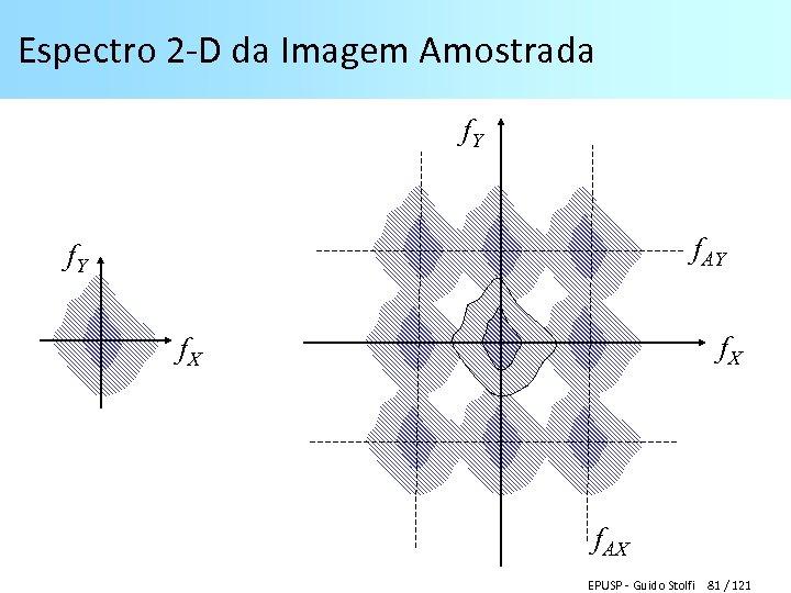 Espectro 2 -D da Imagem Amostrada f. Y f. AY f. X f. AX