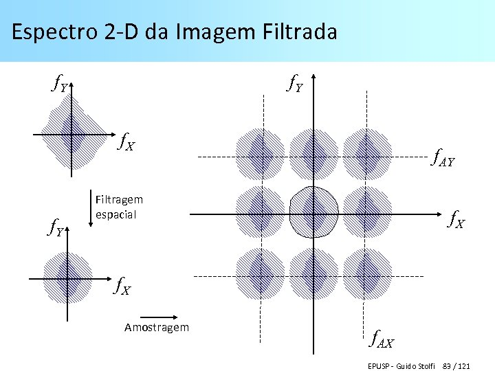 Espectro 2 -D da Imagem Filtrada f. Y f. X f. Y f. AY