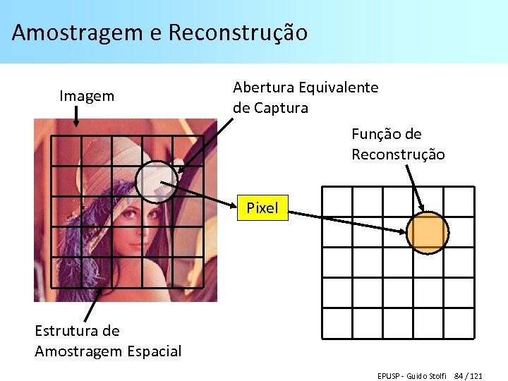 Amostragem e Reconstrução Imagem Abertura Equivalente de Captura Função de Reconstrução Pixel Estrutura de