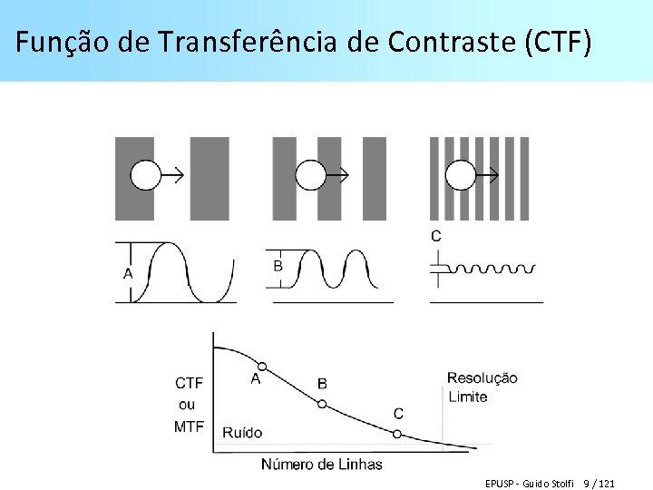 Função de Transferência de Contraste (CTF) EPUSP - Guido Stolfi 9 / 121
